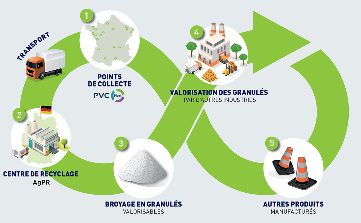 Filiere Recyclage Environnement